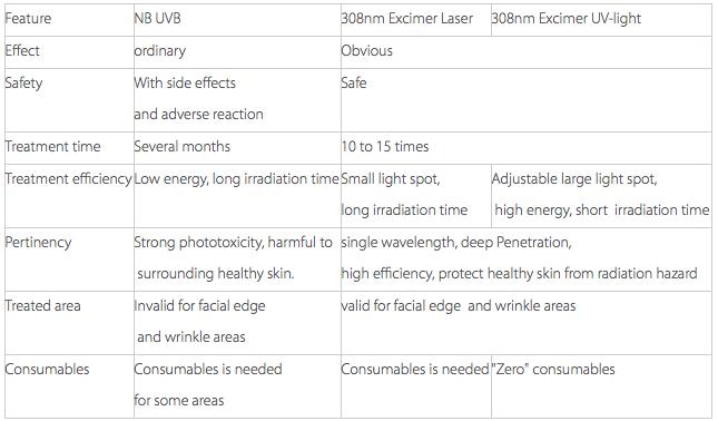 Laser para Vitiligo