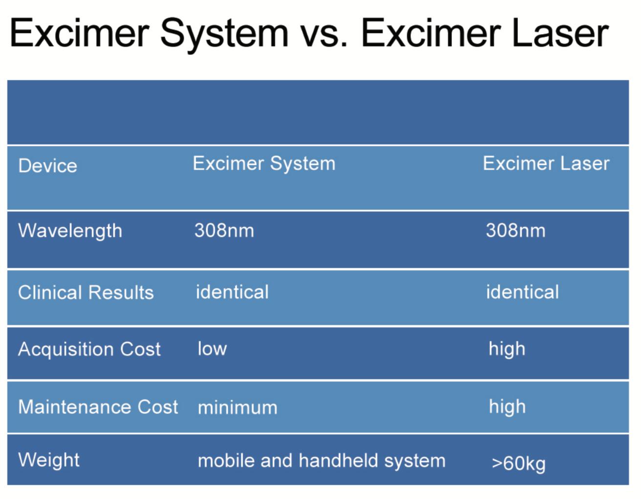 Equipo Laser Eximer para vitíligo 8